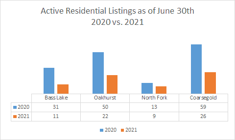 Image of graph of Active Residential Listings as of June 30th 2020 vs 2021 * Bass Lake Realty